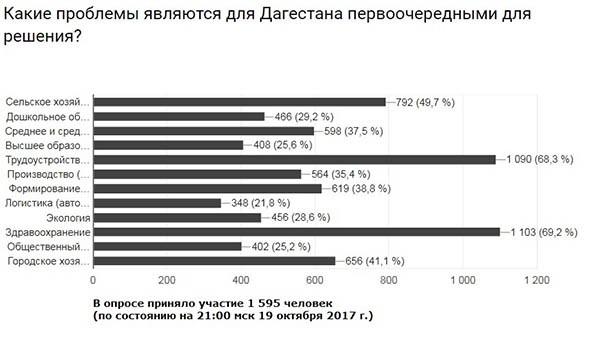 Какие проблемы являются для Дагестана первоочередными?