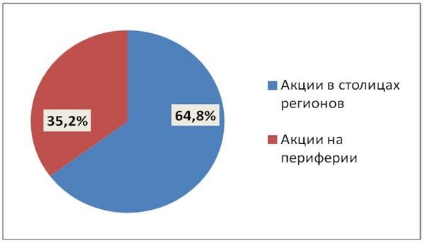 Доля протестных акций в столицах регионов и на периферии. Источник: cepr.su